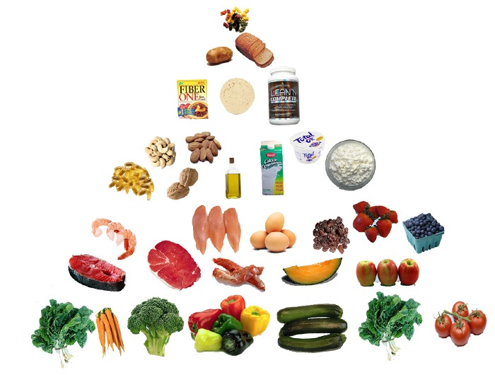 Quality Components of Diet Studied in Combination
